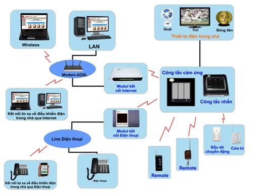 Xu hướng của người tiêu dùng về các thiết bị thông minh